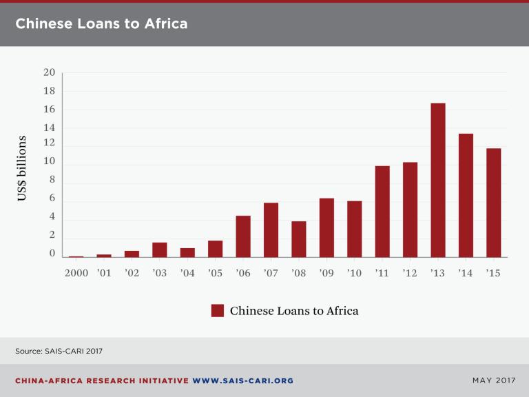 Absatzmarkt Afrika – Verpasst der Westen den Anschluß?