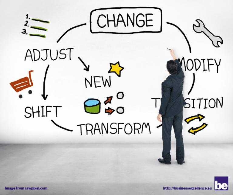 Innovation -> Transformation -> Digitization?
