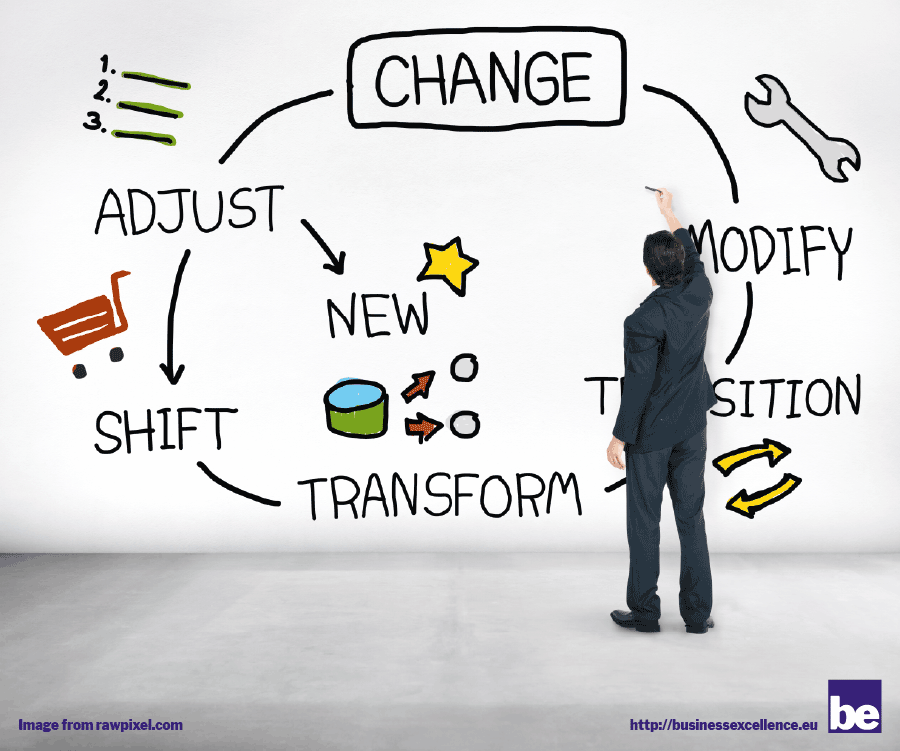 Read more about the article Innovation -> Transformation -> Digitization?