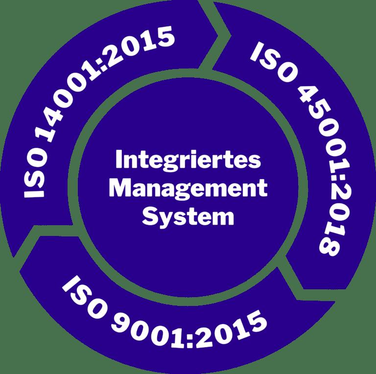 Die Vorteile eines optimal implementierten Managementsystems